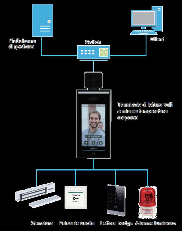 soluzioni tecnologiche al covid-19
