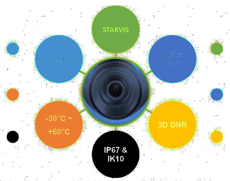 Full color camera