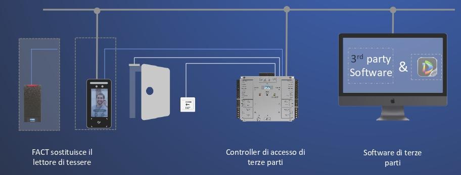 integrazione controllo accessi terze parti