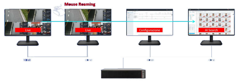 multi-screen ivss